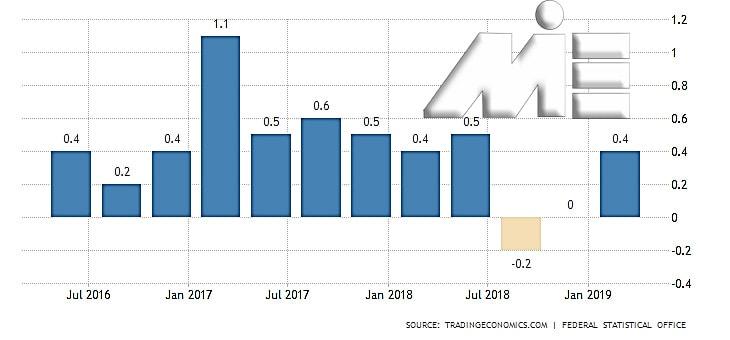 نمودار تولید ناخالص داخلی در آلمان از سال 2016 تا 2019