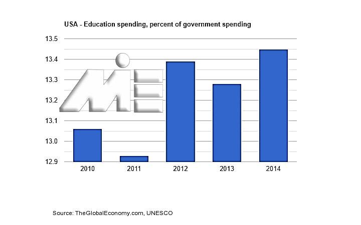 نمودار هزینه های عمومی آمریکا را در بازه 5 سال گذشته