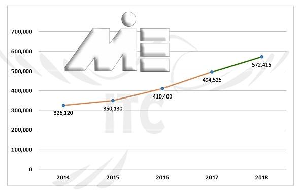 نمودار تعداد کل متقاضیان تحصیل در کانادا