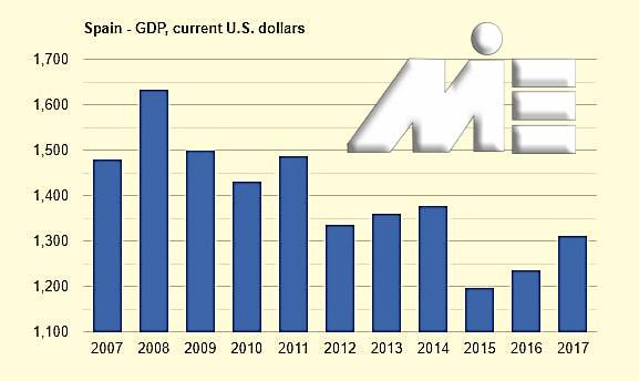 نمودار تولید ناخالص داخلی بر حسب میلیاردها دلار آمریکا