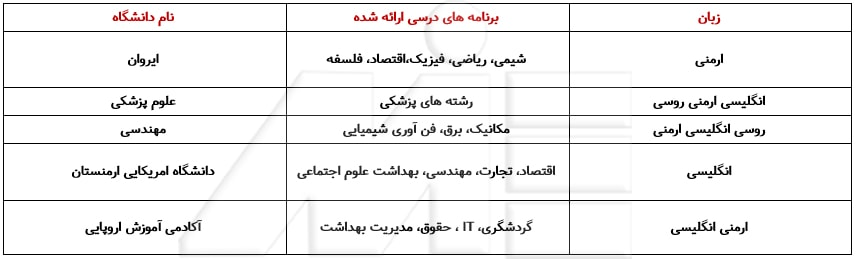 جدول دانشگاهها و رشته های مربوطه در کشور ارمنستان