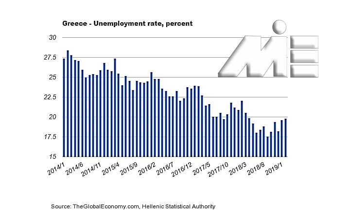 نمودار نرخ بیکاری یونان از سال 2014 تا سال 2019