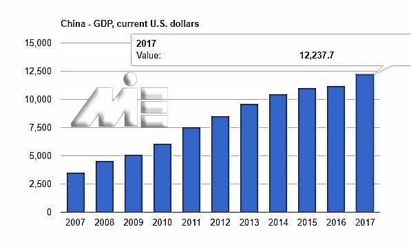 نمودار رشد تولید ناخالص داخلی چین در چند سال اخیر