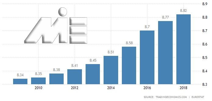 نمودار نرخ رشد جمعیت اتریش از سال 2010 به بعد