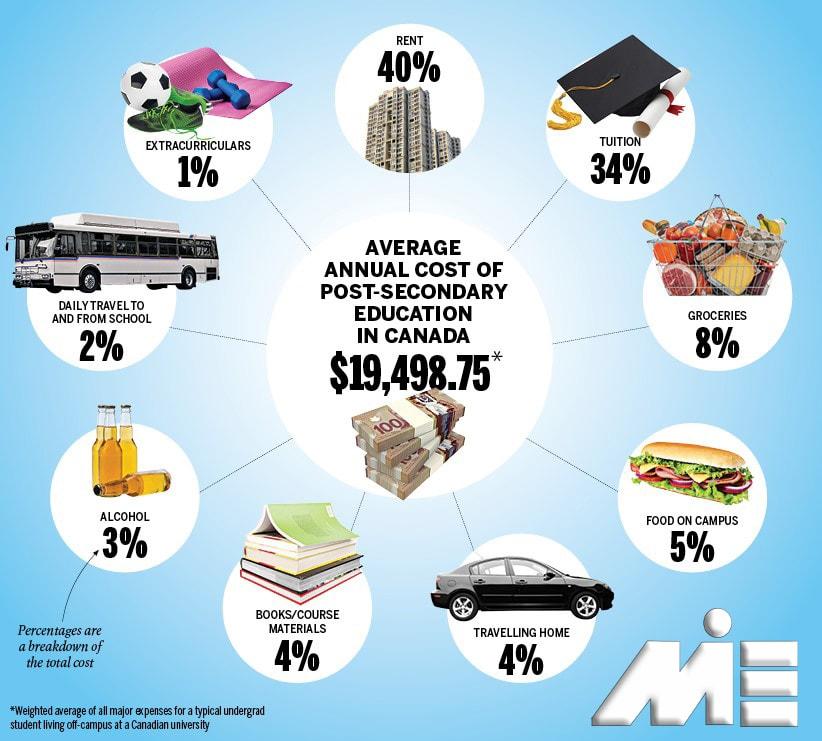 نمودار میانگین هزینه های تحصیل سالانه در مقطع متوسطه در کانادا