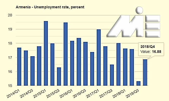 نرخ بیکاری ارمنستان از سال 2014 تا 2018