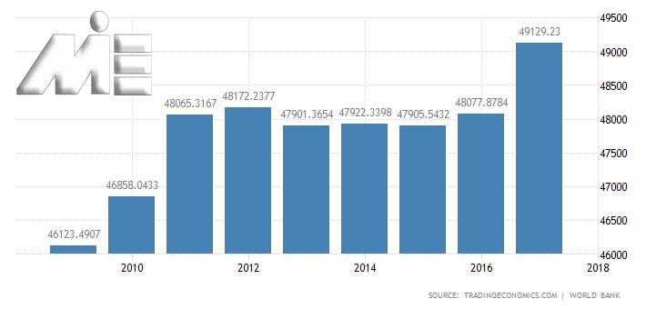 نمودار سرانه نرخ تولید ناخالص داخلی اتریش