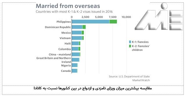 مقایسه بیشترین میزان ویزای نامزدی و ازدواج در بین کشورها نسبت به کانادا