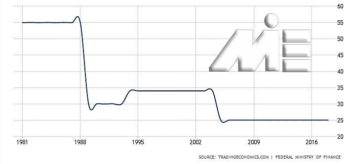 نمودار نرخ مالیات بر درآمد شرکت ها در اتریش در بازه زمانی طولانی
