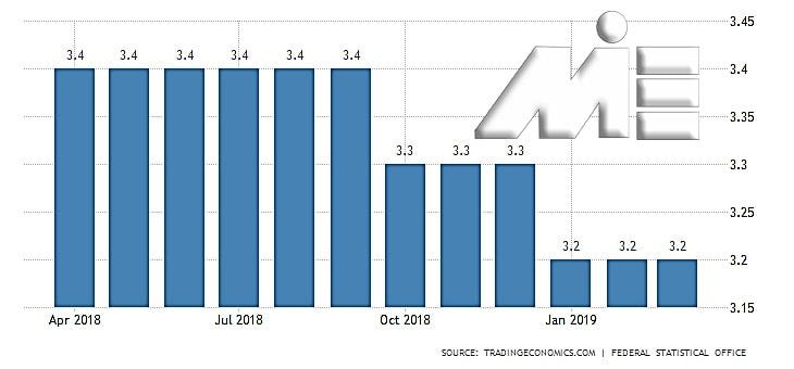 نمودار نرخ بیکاری آلمان در سالهای 2018 و اوایل 2019