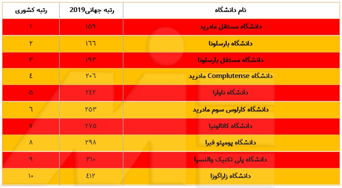 جدول اسامی دانشگاه های برتر اسپانیا به همراه رتبه بندی آنها