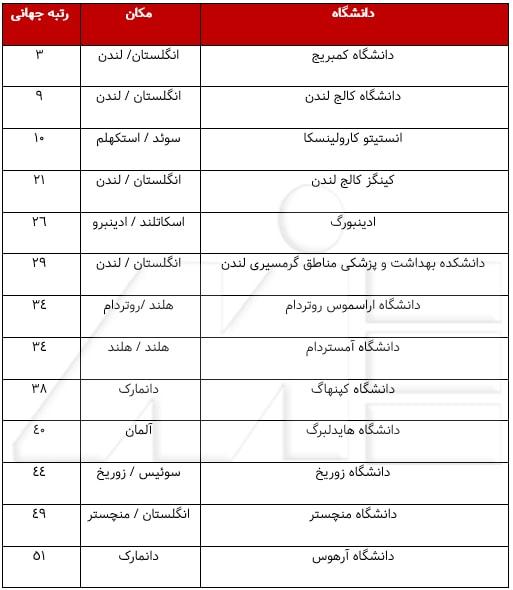 لیست بهترین دانشگاههای جهان برای تحصیل پزشکی و دندانپزشکی