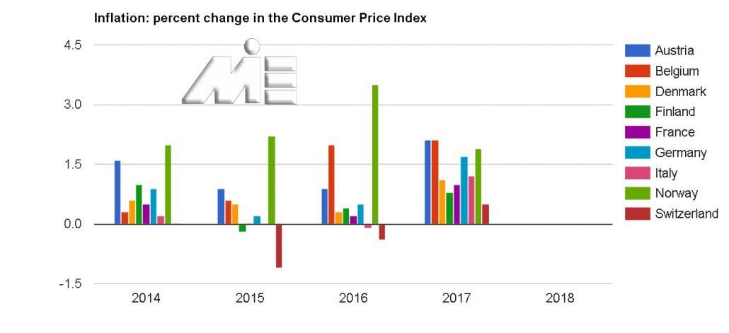 نمودار نرخ تورم کشور های اروپایی بر حسب نرخ شاخص مصرف کننده