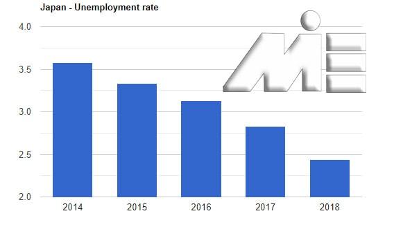 نمودار نرخ بیکاری ژاپن