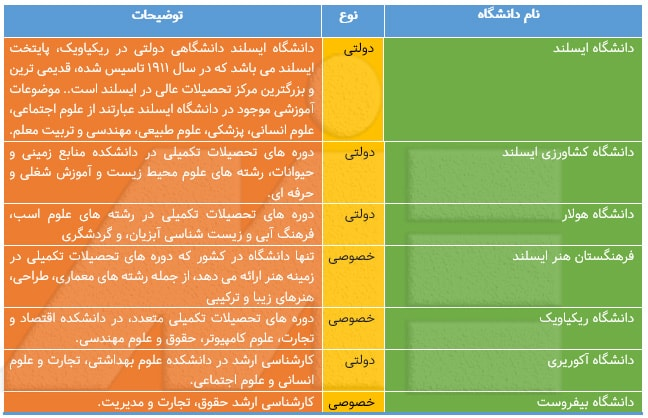 جدول معرفی دانشگاههای ایسلند