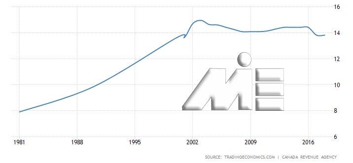 نمودار نرخ تأمین اجتماعی در کانادا
