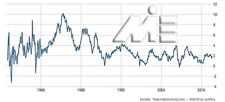 نمودار نرخ تورم در اتریش در یک بازه طولانی مدت