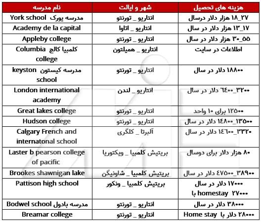 جدول لیست مدارس بین المللی کانادا