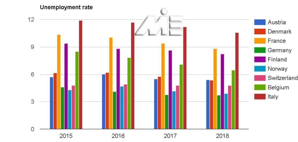 نمودار نرخ بیکاری کشور های اروپایی