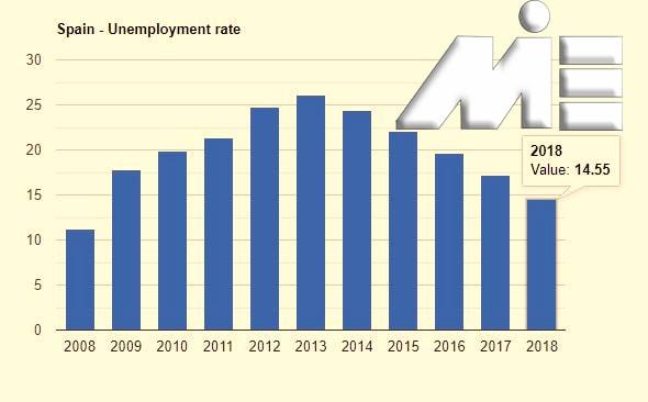 نمودار نرخ بیکاری اسپانیا در 10 سال اخیر