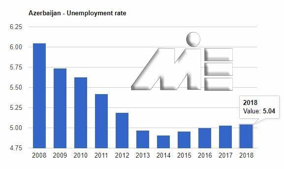 نمودار نرخ بیکاری کشور آذربایجان