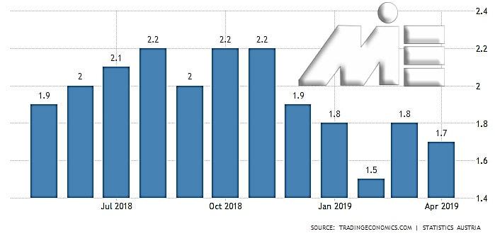 جدول نرخ تورم در اتریش