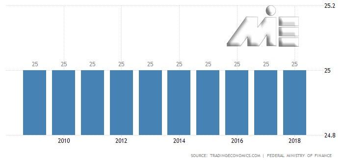 نمودار نرخ مالیات بر درآمد شرکت ها در اتریش