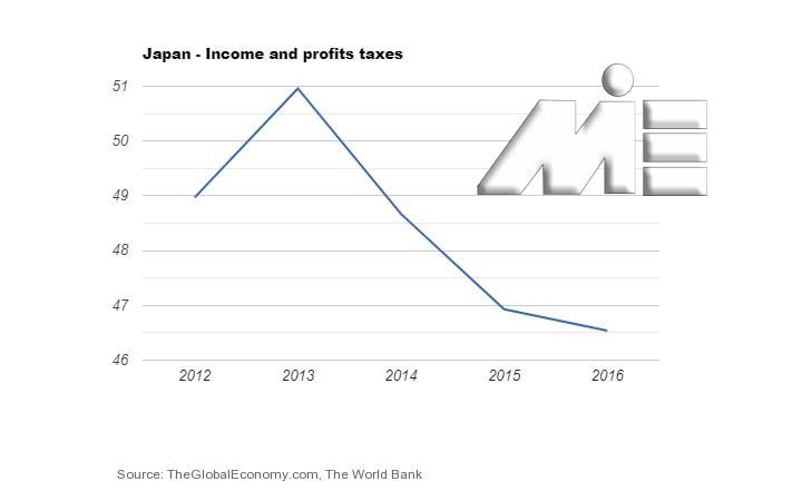 نمودار نرخ مالیات ژاپن