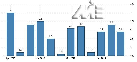 نمودار نرخ بیکاری در کشور ایسلند در سالهای 2018 و 2019