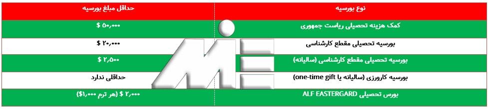 جدول بورسیه های تحصیلی در بلغارستان