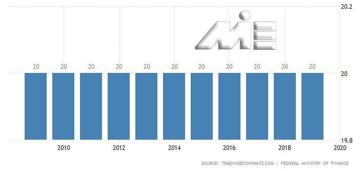 نمودار نرخ مالیات بر فروش اتریش