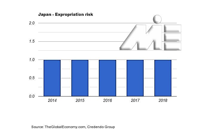 نمودار نرخ مصادره اموال ژاپن ـ سرمایه گذاری در ژاپن و اخذ پاسپورت ژاپن