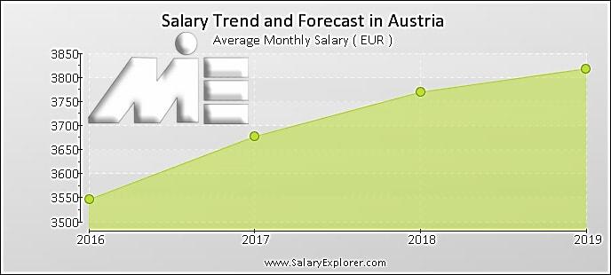 نمودار نرخ حقوق در اتریش
