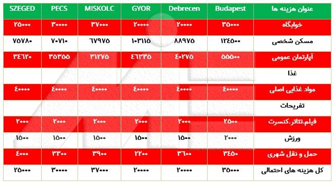 جدول هزینه برخی اقلام زندگی در مجارستان