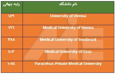 لیست دانشگاههای معتبر پزشکی در اتریش