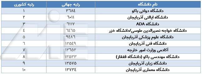 لیست 10 دانشگاه برتر کشور آذربایجان