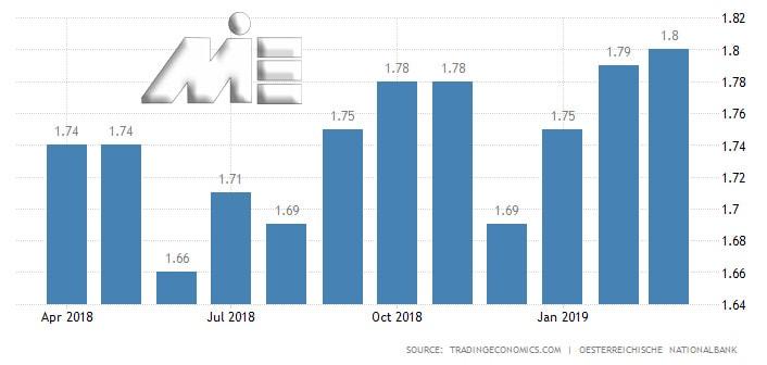 نمودار نرخ تغییرات سود بانکی در یک سال گذشته در اتریش