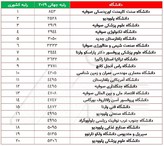 جدول لیست دانشگاههای معتبر بلغارستان به همراه رنکینگ آنها