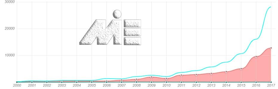 نمودار تعداد پناهندگان به ژاپن