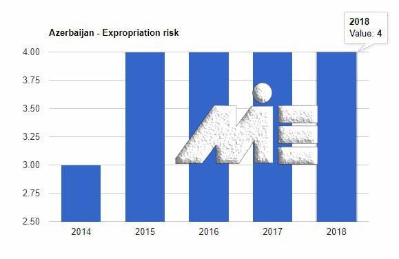 نرخ مصادره اموال در جمهوری آذربایجان بین سالهای 2014 تا 2018