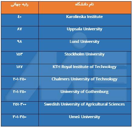 جدول دانشگاههای معتبر پزشکی سوئد