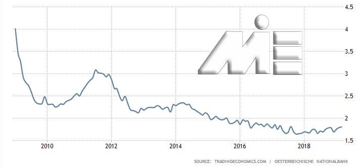 نمودار تغییرات سود بانکی اتریش در ده سال گذشته