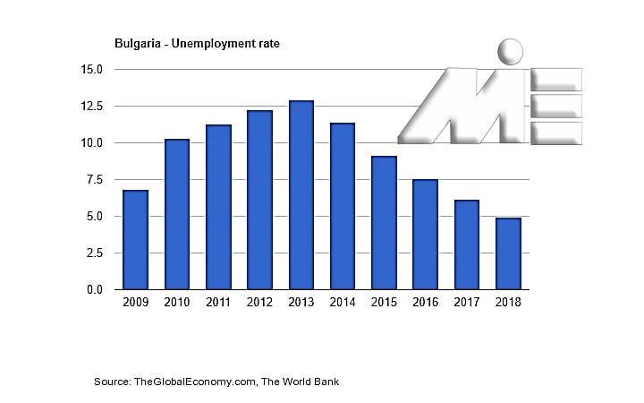 نمودار نرخ بیکاری بلغارستان در 10 سال گذشته