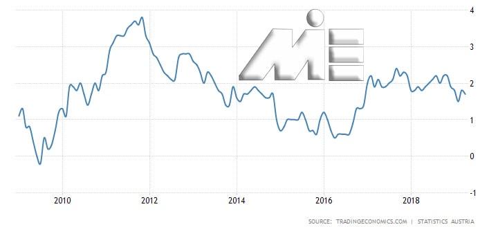 نمودار نرخ تورم اتریش در 10 سال گذشته