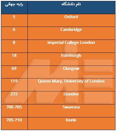 لیست دانشگاههای معتبر پزشکی در انگلستان