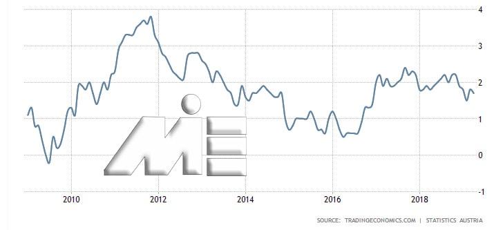 نمودار نرخ تورم اتریش در بازه 10 سال اخیر