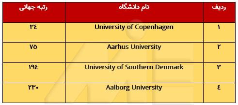 لیست دانشگاههای پزشکی کشور دانمارک