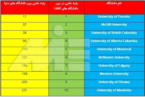 جدول لیست دانشگاههای برتر کانادا