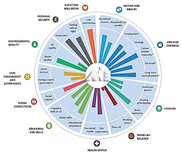 گراف میزان رضایت مردم از زندگی در وین
