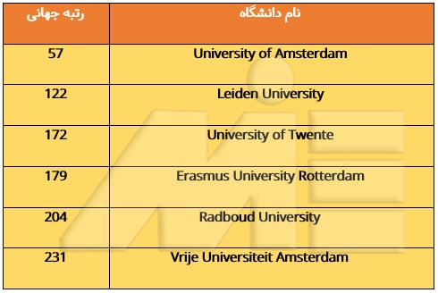 لیست دانشگاههای معتبر هلند